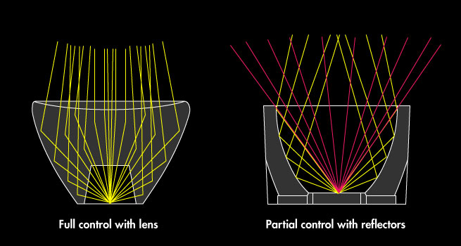full-control-with-lenses-vs-partial-control-with-reflectors